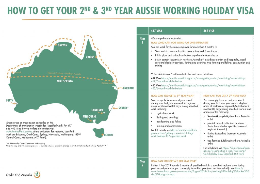 How To Get Your Second And Third Year Aussie Working Holiday Visa Infographic